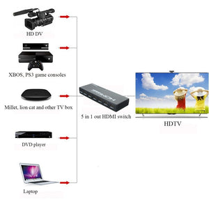 5 Ports 1080P HDMI 3D Switcher Selector Splitter Hub Remote Switch + Remote Controller for HDTV DVD PS3 STB