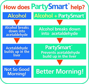 SHIP BY USPS: Himalaya PartySmart 10 Single Packs for Hangover Prevention, Alcohol Metabolism and a Better Morning...