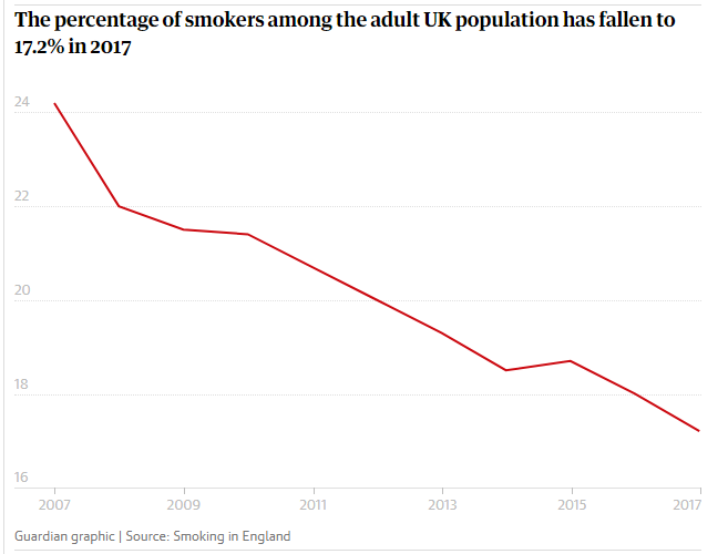 Smoking is declining as vaping increases