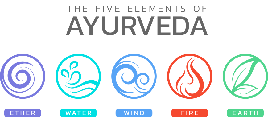 5 Elements of Ayurveda - Ether Water Wind Fire Earth