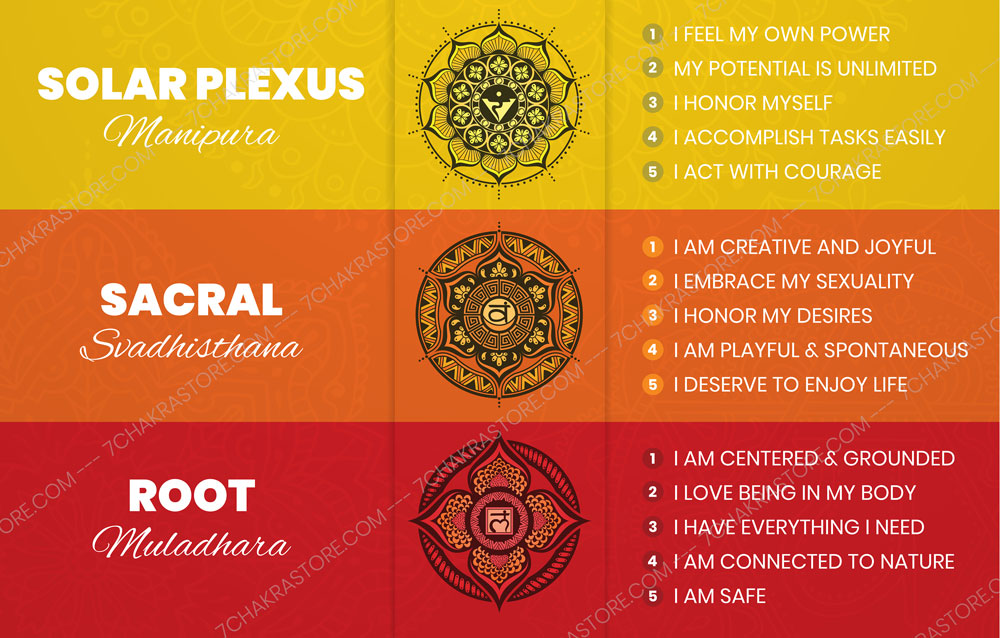 7 Chakra Affirmations Poster Bottom Preview