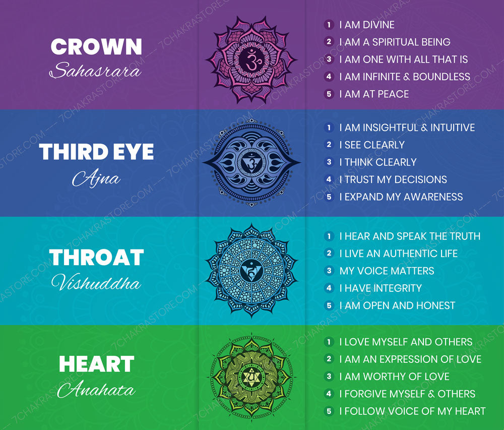 7 Chakra Affirmations Poster Top Preview