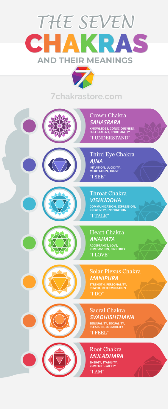 7 Chakras Guide For Beginners - Chakras Meaning and Unblocking