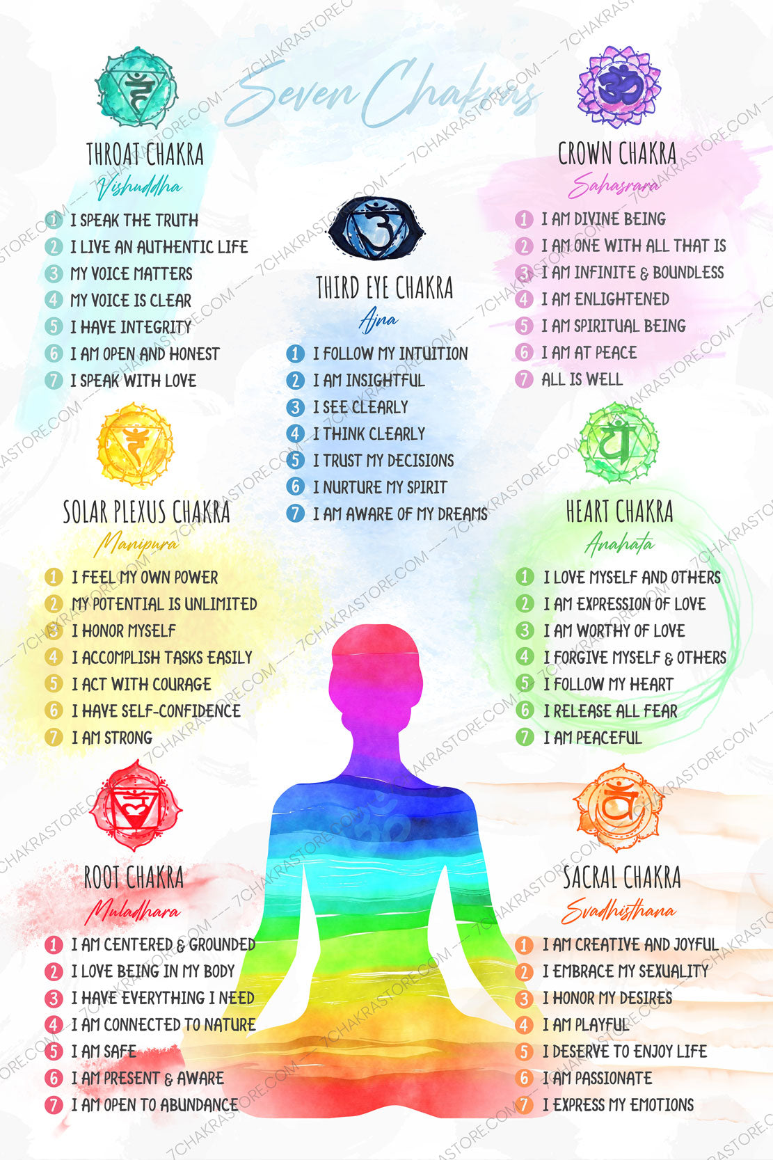 Chakra Chart Poster with Affirmations Close Up