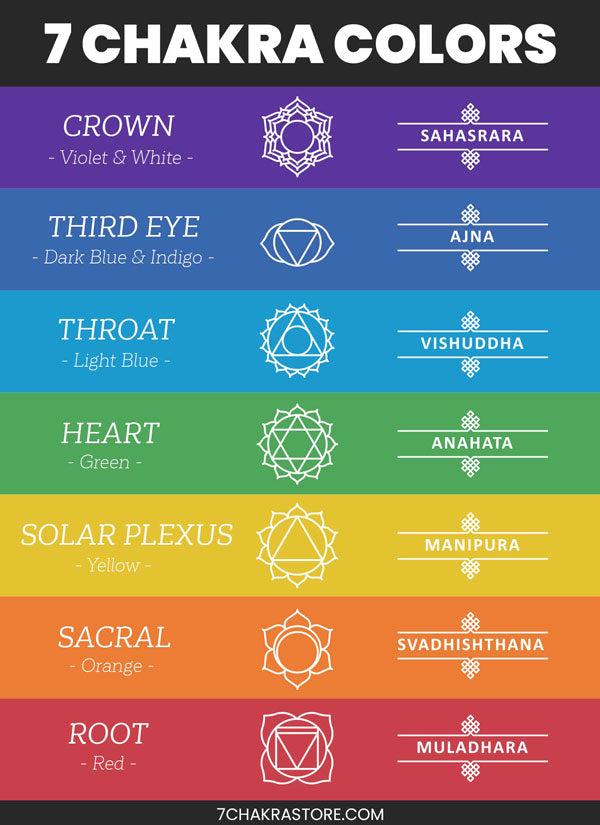 Chakra Colors Chart - Chakra Colors In Order