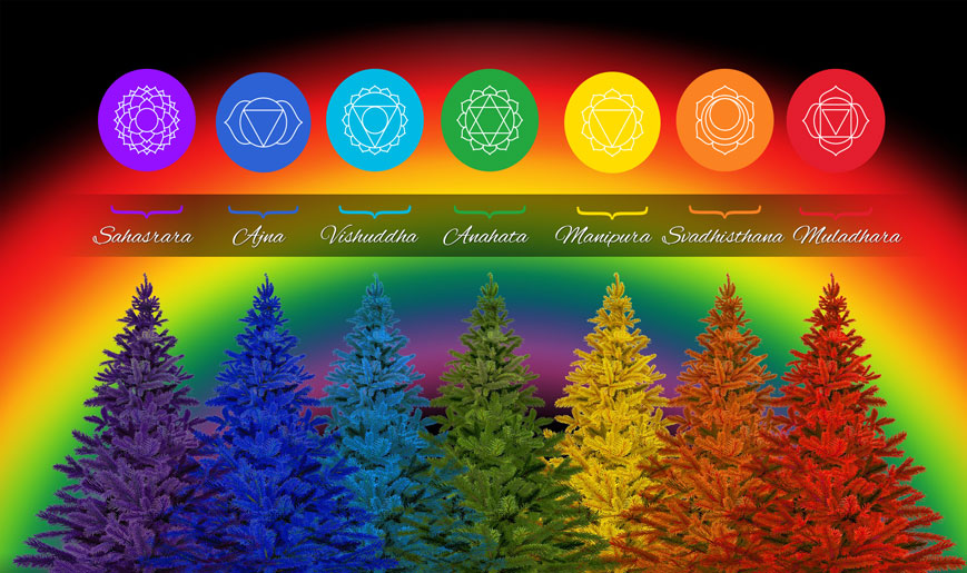 Chakra Colors - 7 Chakras Color Meaning Rainbow Banner