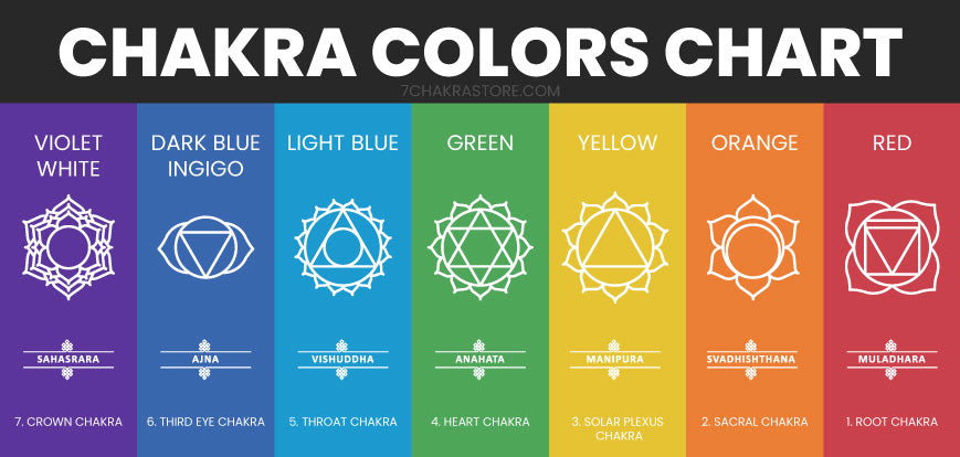 Chakra Colors Meanings Chart