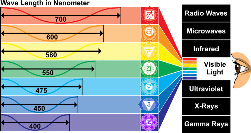 Chakra Colors and Wavelengths of Light