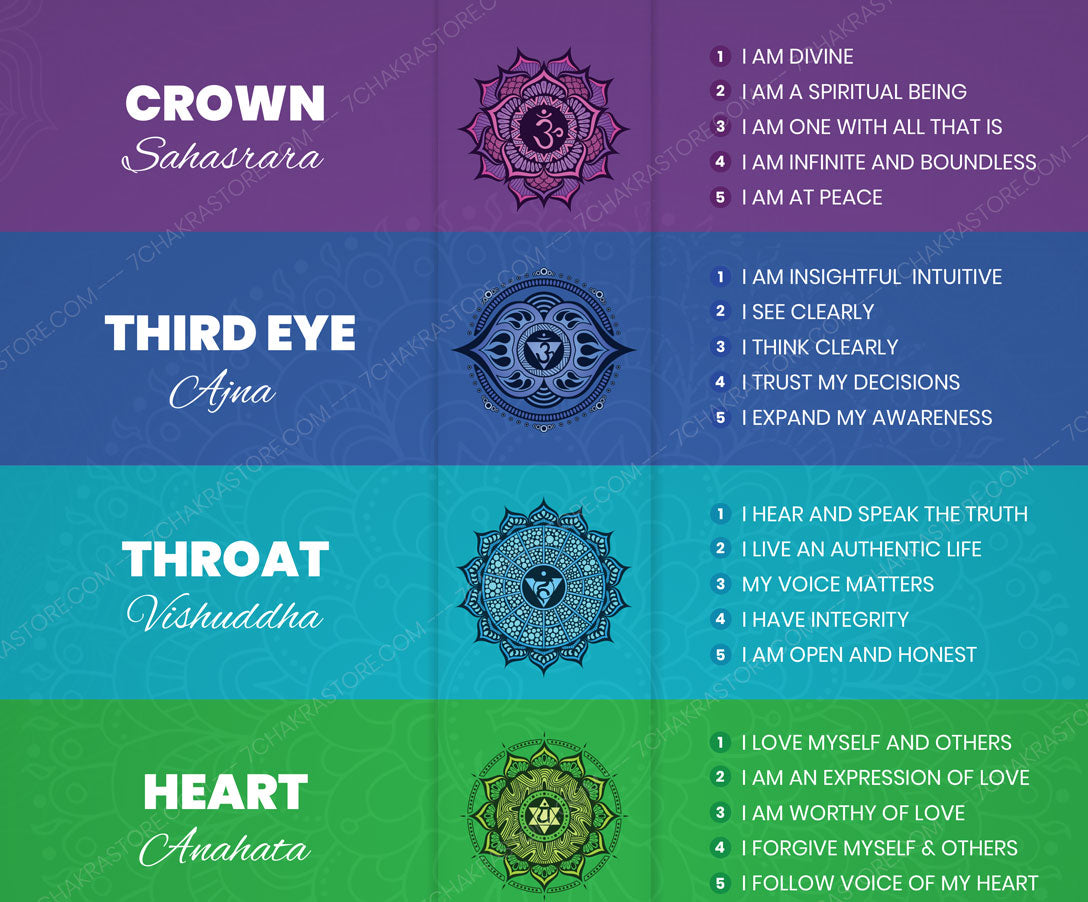 Chakra Affirmations Poster Top