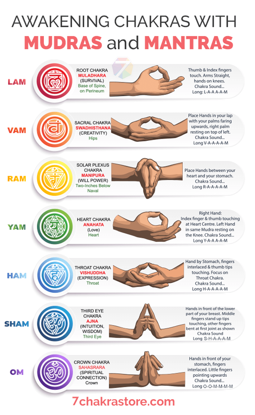 Awakening Chakras with Hand Mudras and Mantra Sounds