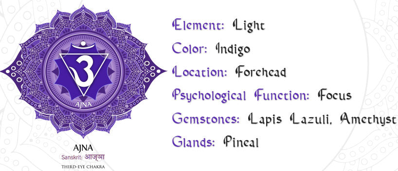 Third Eye Chakra Symbol and Meaning