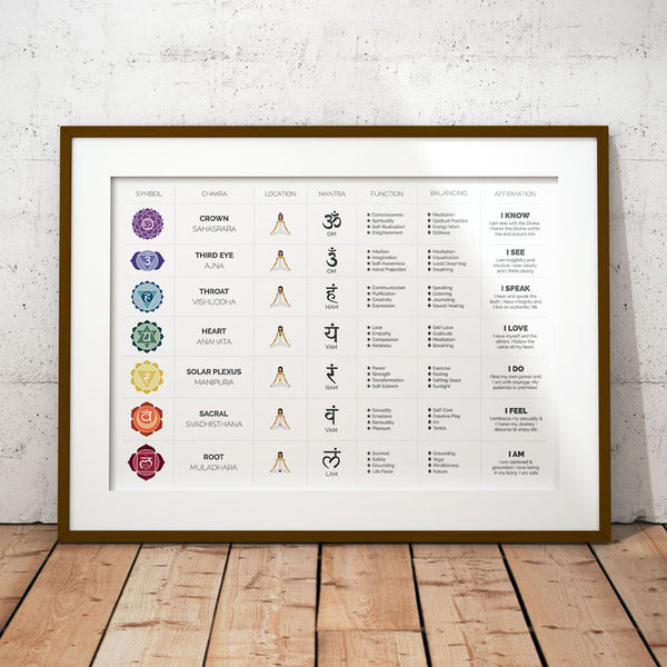 Chakra Chart Poster Wall Hanging Spiritual Art Decor