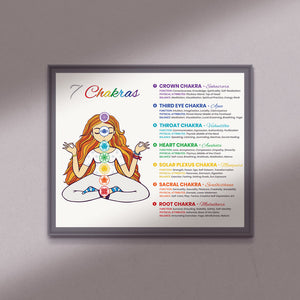 7 Chakras Poster Chart | Digital Download