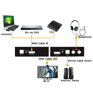 HDMI to HDMI + SPDIF + RCA L / R Audio Extractor | Converter