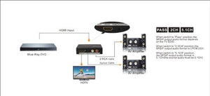 AGPtek HDMI to HDMI + SPDIF + RCA L / R Audio Extractor Converter (HDMI input,HDMI+ Audio output)