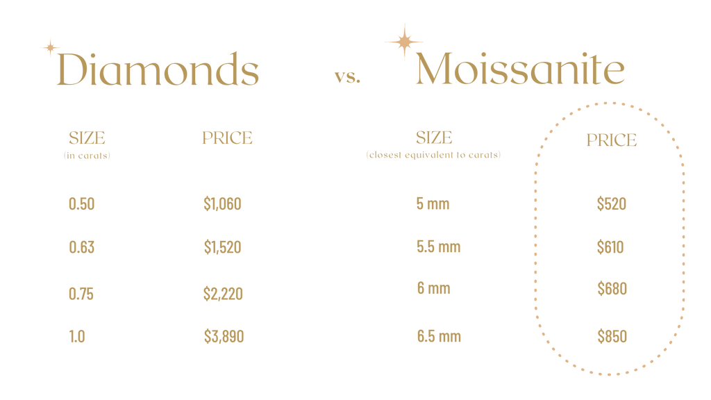 Moissanite cost comparison chart