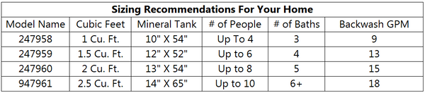 Fleck 2510SXT Iron Removal Water Softener Sizes