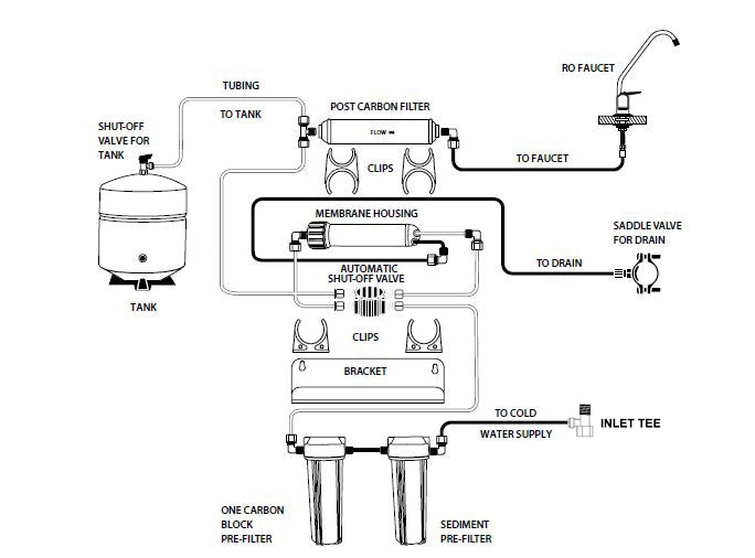 Proseries 4 Stage Reverse Osmosis System  U2013 Reverse Osmosis