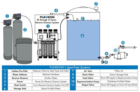 rainsoft water softener manual