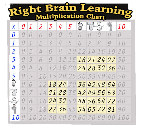 Multiplication Chart The New Way For Kids To Learn Multiplication
