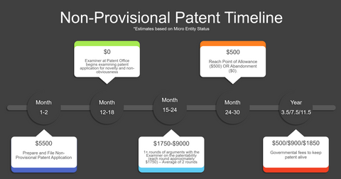 Timeline of patent application costs