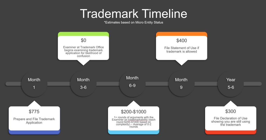 Cost and timeline to get a trademark