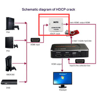 HD Game Video Capture 1080P HDMI Recorder For XBOX One/360 PS3 /PS4 with One Click