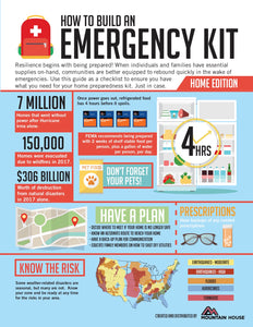How To Build An Emergency Kit by one of our vendors!