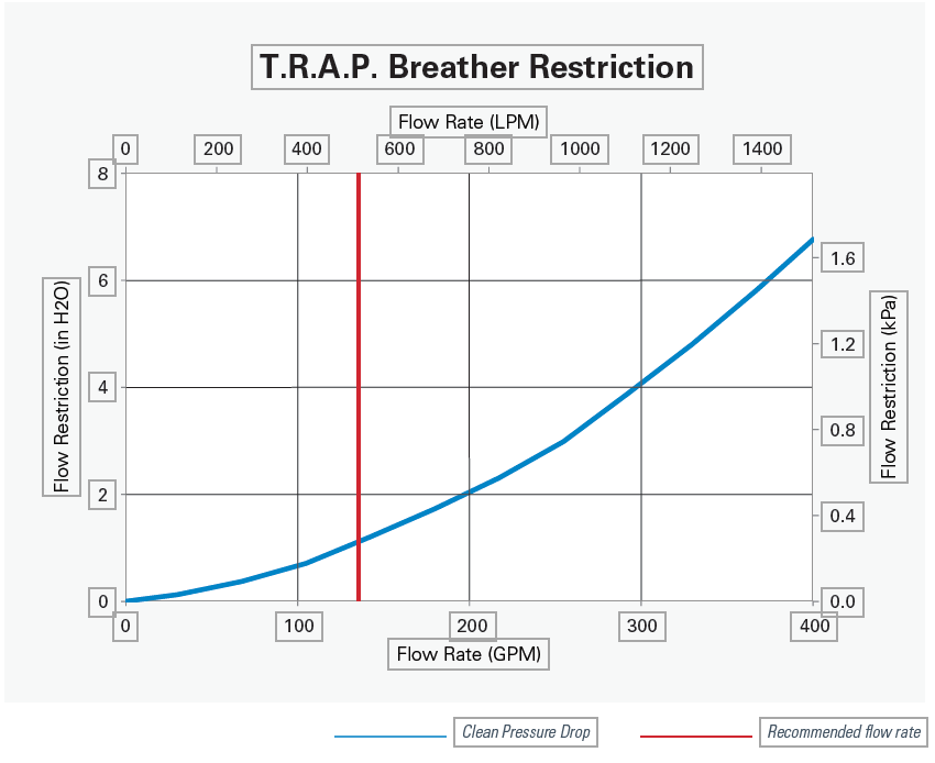 DONALDSON filters TRAP breather restriction graph