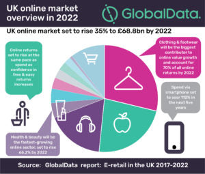 UK Online Market Overview in 2022