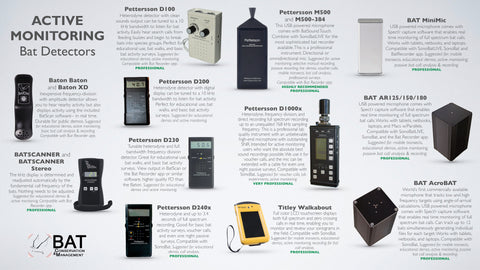 Bat Detector Buyers Guide - Active Detectors
