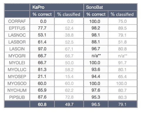 Sonobat Comparison Table