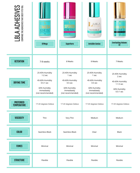 Lash Extensions Adhesive finder chart how to find the best adhesive for your lash room