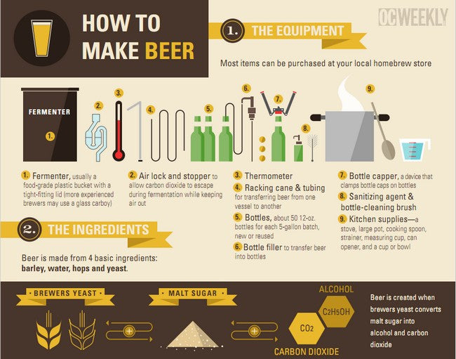 STARTING A MICROBREWERY? HERE'S WHAT YOU NEED