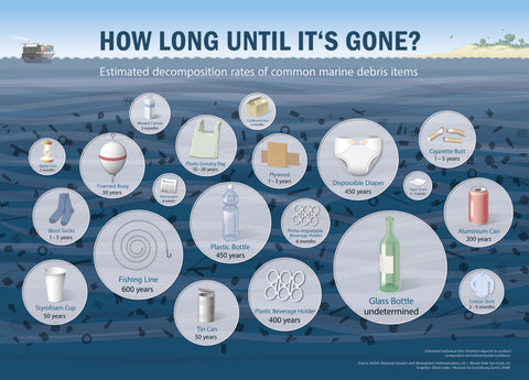 how long does plastic decompose