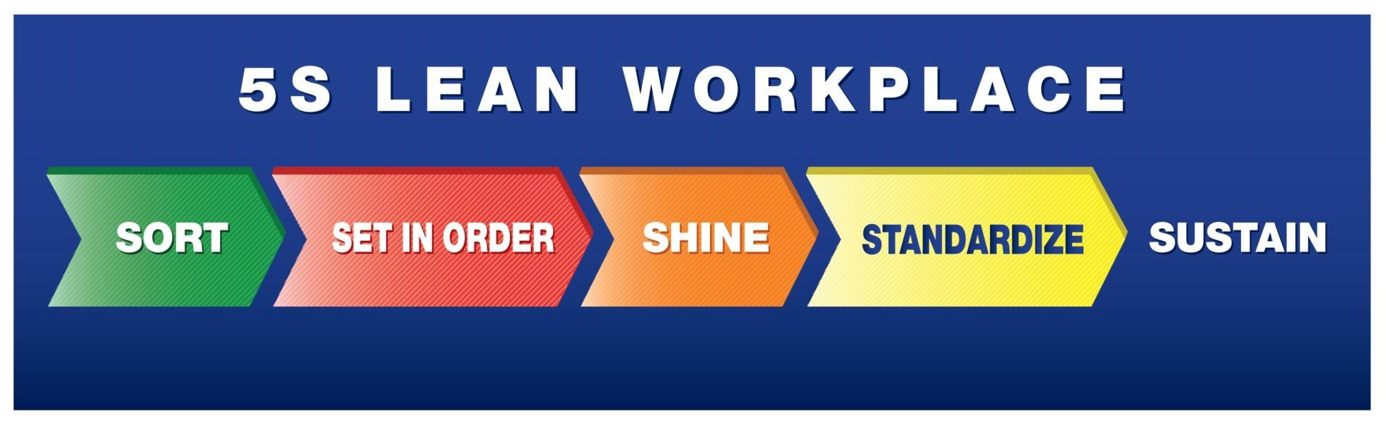 5S Lean Workplace: Sort Set In Order Shine Standardize Sustain - Banner Motivational Safety Banners