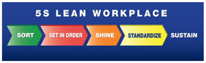 5S Lean Workplace: Sort, Set in Order, Shine, Standardize, Sustain - 5S Banner