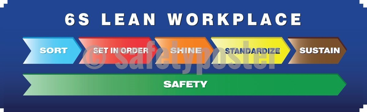 6S Lean Workplace: Sort Set In Order Shine Standardize Sustain Safety - 5S Banner Motivational