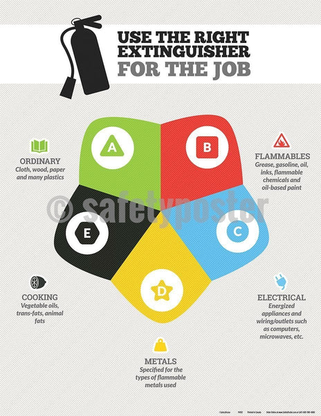 Safety Poster - Use The Right Extinguisher For The Job - safetyposter.com