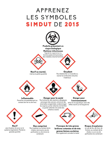 Canadian WHMIS 2015 Symbols - Safety Poster