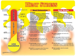 Heat Stress (with Diagram) - Safety Poster