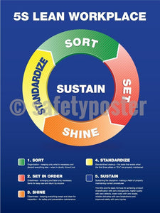 5S Lean Workplace (Circular Diagram) - Safety Poster Organization