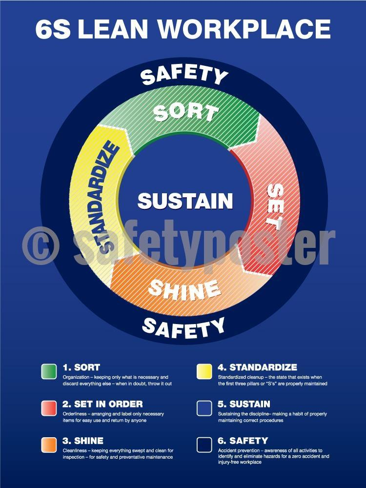 6S Lean Workplace (Circular Diagram) - Safety Poster