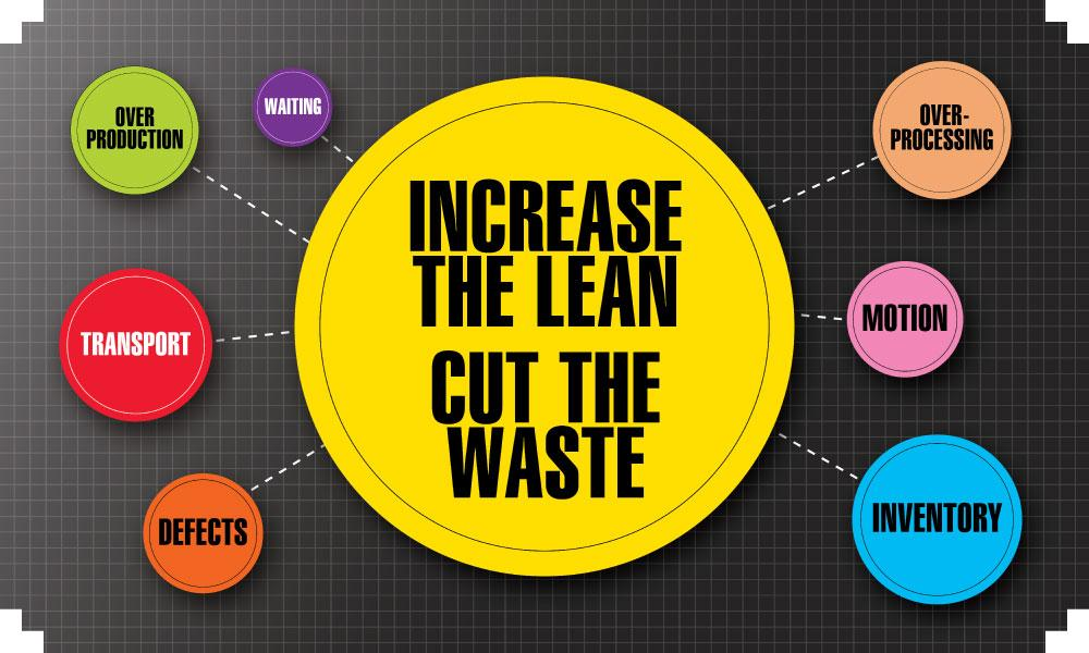 Increase The Lean Cut Waste - Safety Banner 48 X 28 Motivational Banners