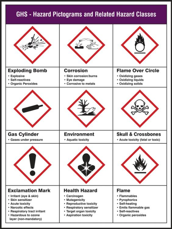 Ghs Hazard Pictograms And Related Hazard Classes Ghs