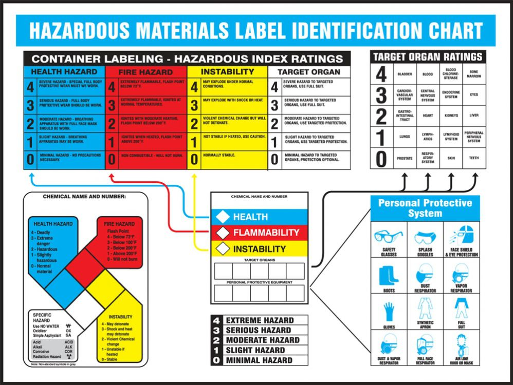 Hazardous Materials Label Identification Chart - Safety Poster
