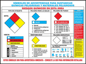 Haz-Com/Haz-Mat Warning Symbols - Safety Poster
