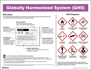 Globally Harmonized System (GHS) - Safety Poster
