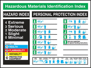 Hazardous Materials Identification Index - Safety Poster