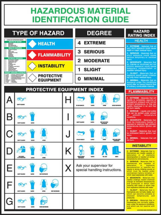 Hazardous Materials Identification Guide - Safety Poster